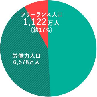 日本の総人口:1億2,652万人